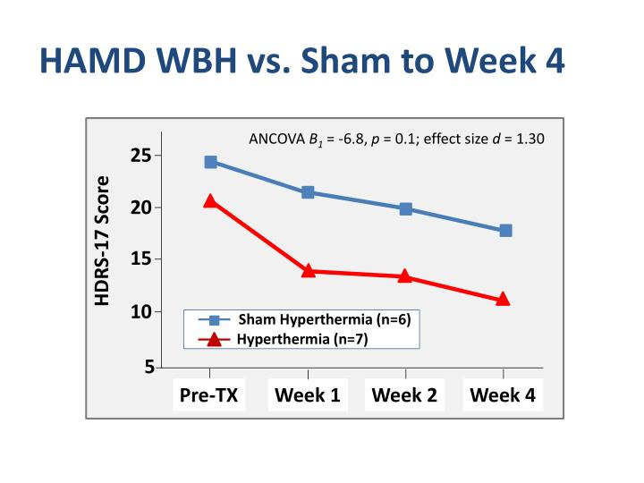 HAMD WBH vs. Sham to Week 4