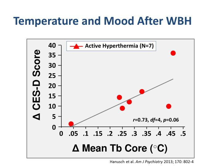 Temperature and Mood After WBH