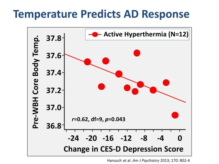 Temperature Predicts AD Response