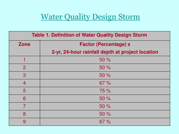 Water Quality Design Storm