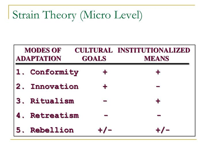 MODES OF        CULTURAL   INSTITUTIONALIZED              ADAPTATION            GOALS                      MEANS