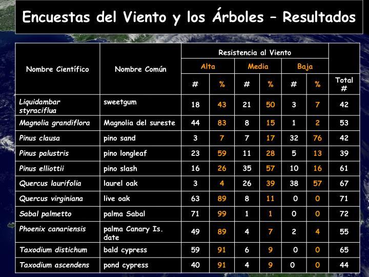 Encuestas del Viento y los Árboles – Resultados