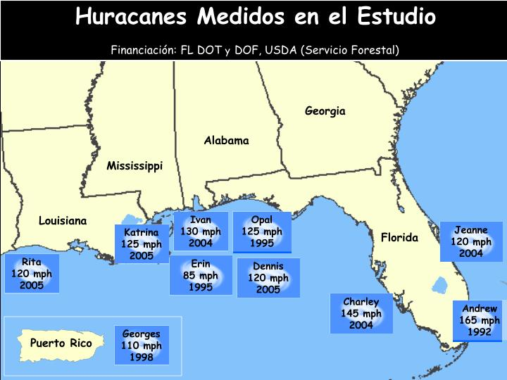 Huracanes Medidos en el Estudio