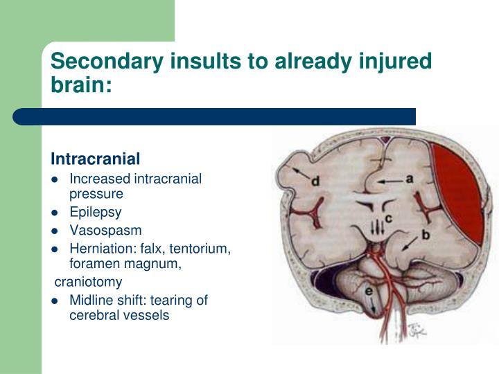 Secondary insults to already injured brain: