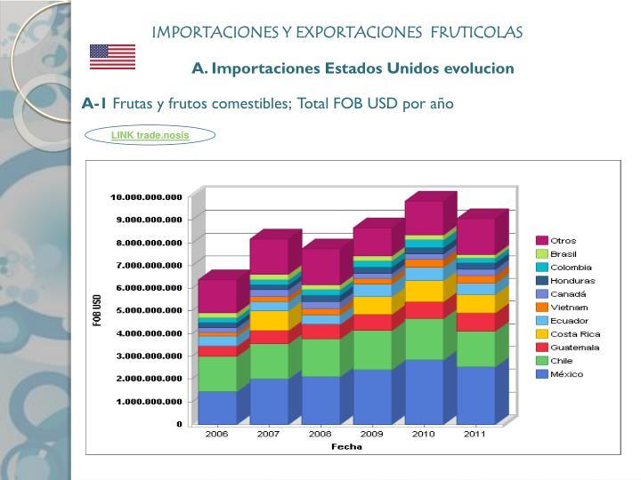 IMPORTACIONES Y EXPORTACIONES  FRUTICOLAS