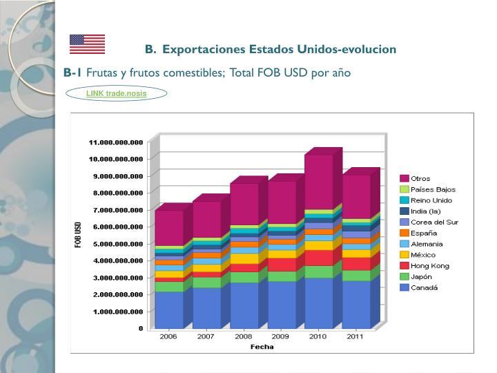 B.  Exportaciones Estados Unidos-