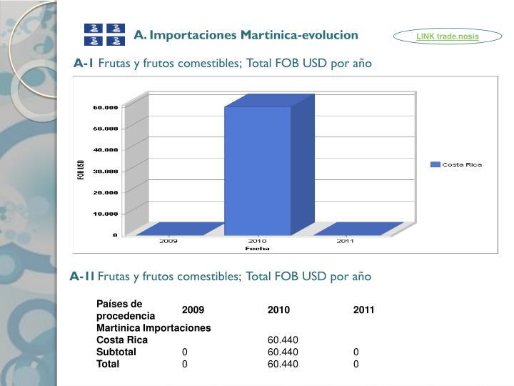 A. Importaciones Martinica-