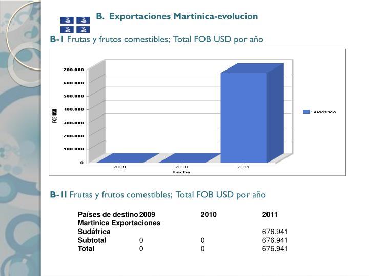 B.  Exportaciones Martinica-