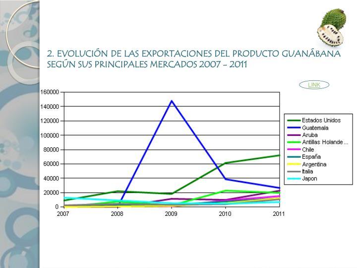 2. EVOLUCIÓN DE LAS EXPORTACIONES DEL PRODUCTO GUANÁBANA SEGÚN SUS PRINCIPALES MERCADOS 2007 - 2011