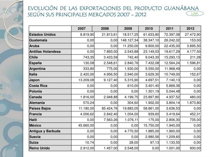 EVOLUCIÓN DE LAS EXPORTACIONES DEL PRODUCTO GUANÁBANA SEGÚN SUS PRINCIPALES MERCADOS 2007 - 2012