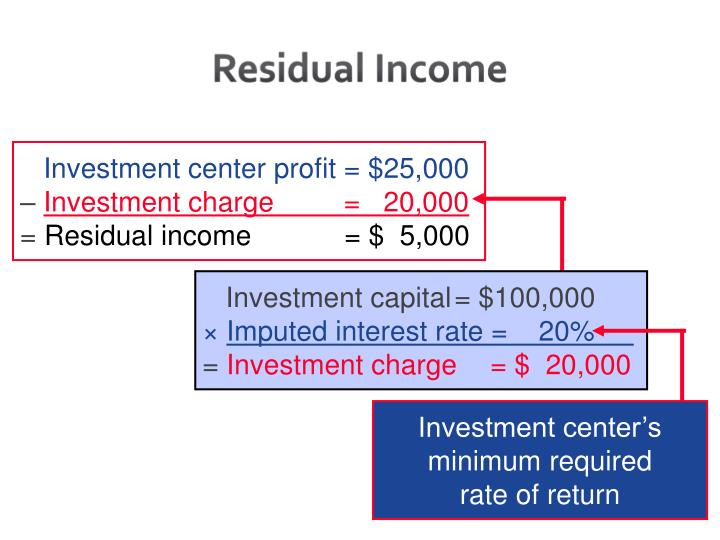 Investment center profit = $25,000