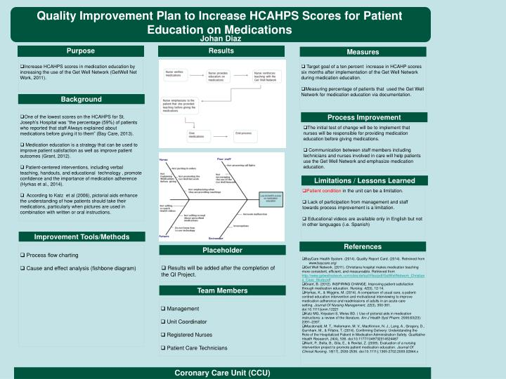 Quality Improvement Plan to Increase HCAHPS Scores for Patient Education on Medications