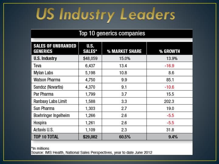 US Industry Leaders