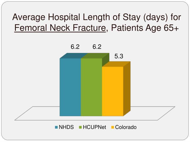 Average Hospital Length of Stay (days) for