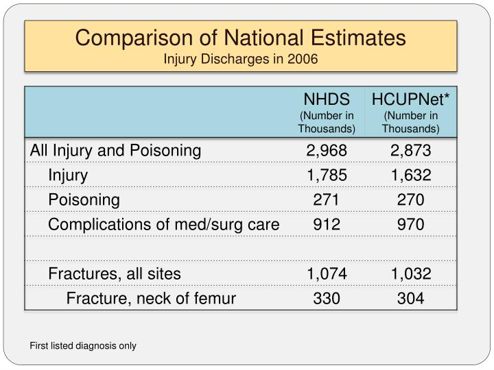 Comparison of National Estimates