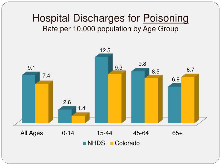 Hospital Discharges for