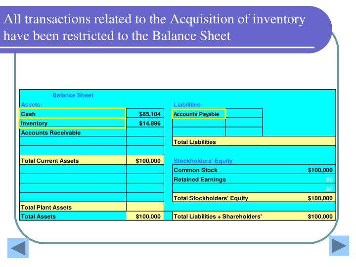 All transactions related to the Acquisition of inventory have been restricted to the Balance Sheet