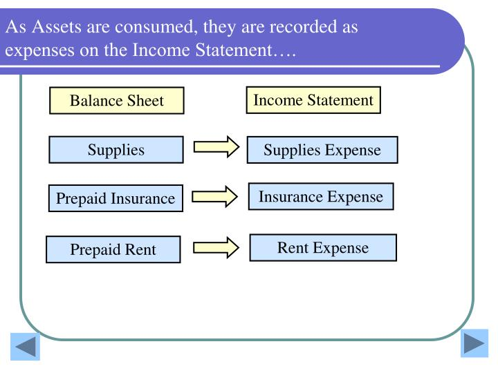 As Assets are consumed, they are recorded as expenses on the Income Statement….