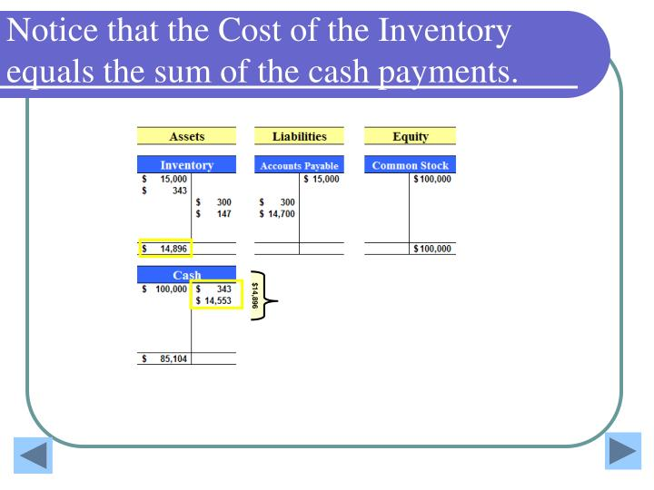 Notice that the Cost of the Inventory equals the sum of the cash payments.