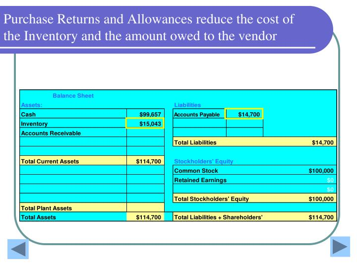 Purchase Returns and Allowances reduce the cost of the Inventory and the amount owed to the vendor