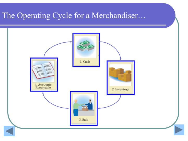The Operating Cycle for a Merchandiser…