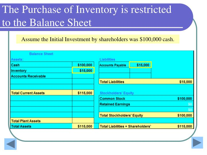 The Purchase of Inventory is restricted to the Balance Sheet