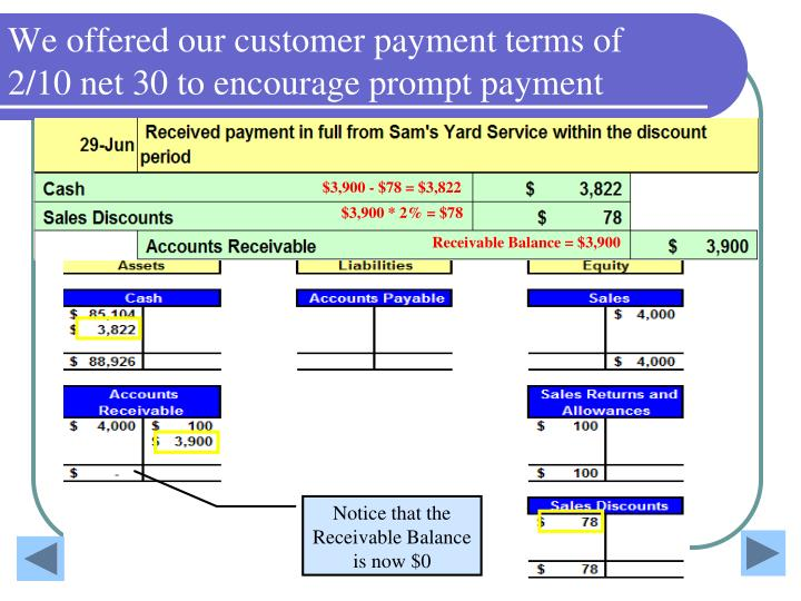 We offered our customer payment terms of 2/10 net 30 to encourage prompt payment