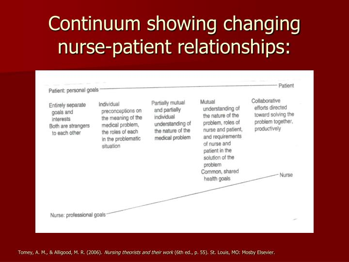 Continuum showing changing nurse-patient relationships: