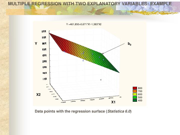 MULTIPLE REGRESSION WITH TWO EXPLANATORY VARIABLES: EXAMPLE