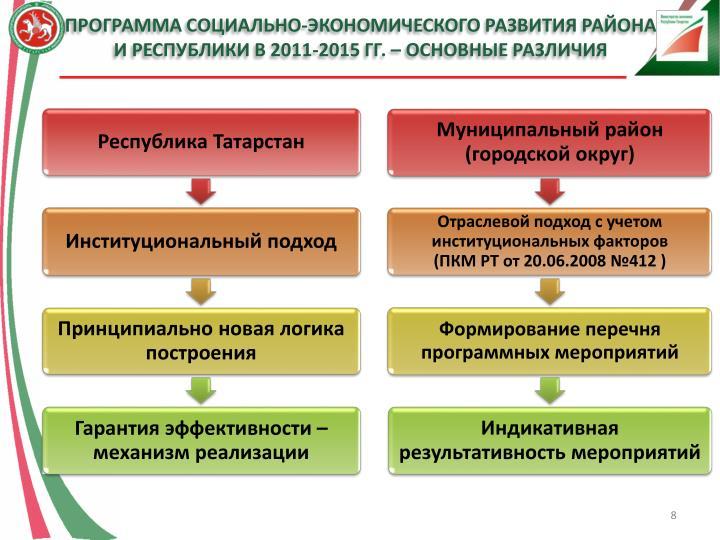 Программа Социально-экономического развития района