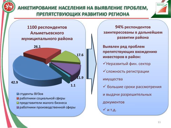 Анкетирование населения на выявление проблем, препятствующих развитию региона