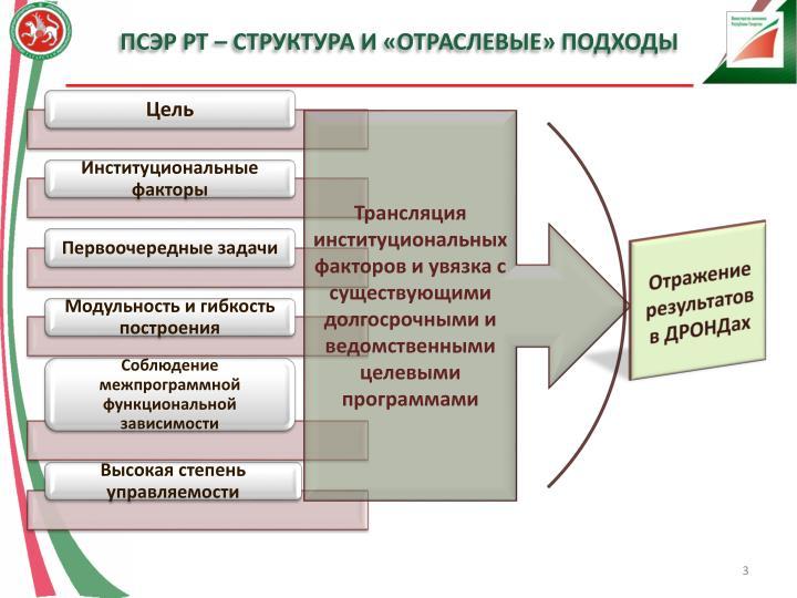 ПСЭР РТ – структура и «отраслевые» подходы