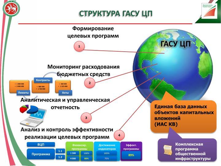 Структура ГАСУ ЦП