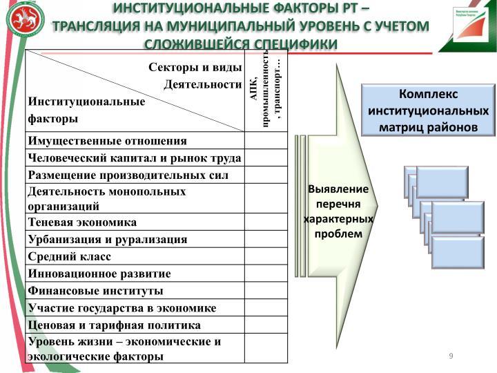 Институциональные факторы РТ –