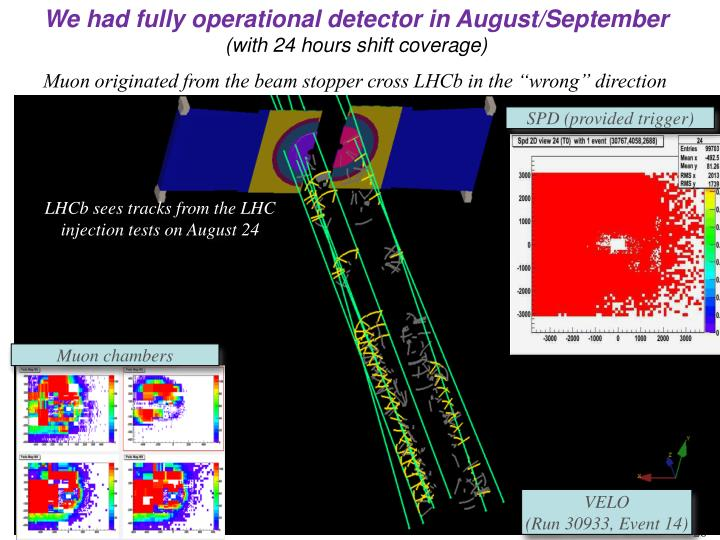 We had fully operational detector in August/September