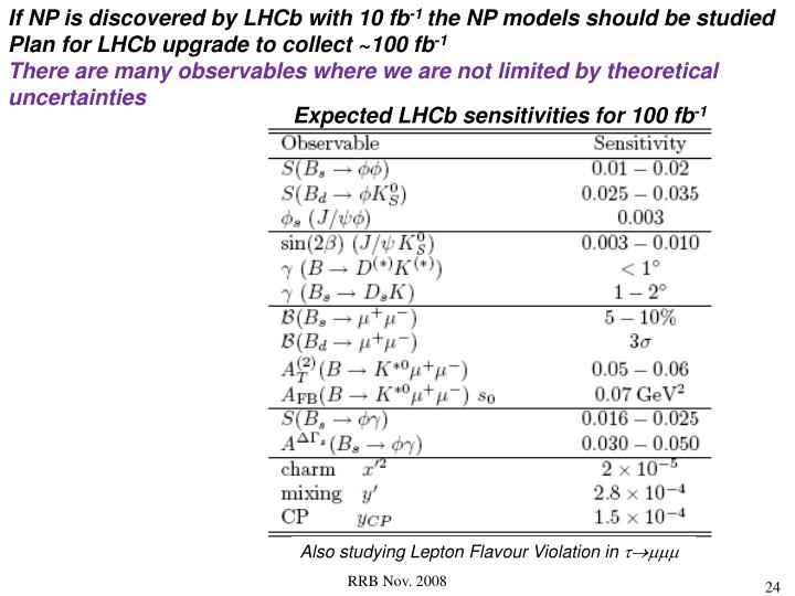 If NP is discovered by LHCb with 10 fb
