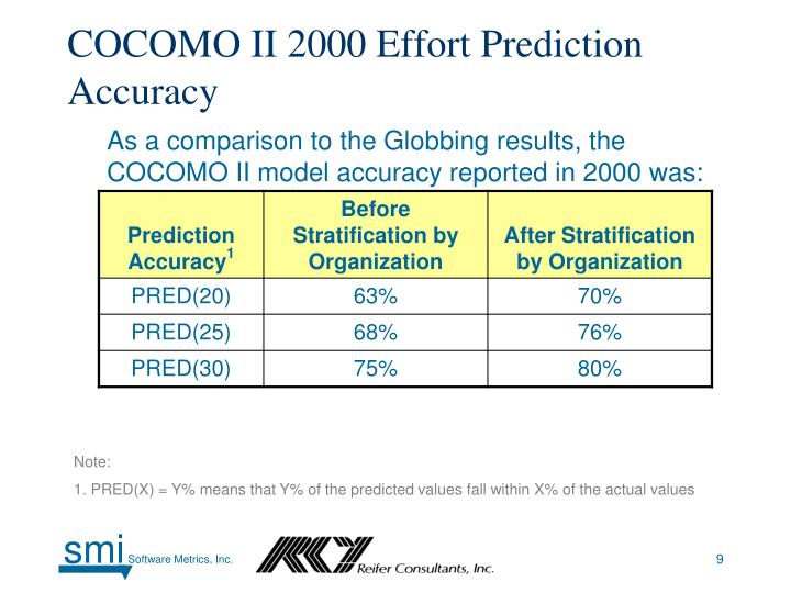 COCOMO II 2000 Effort Prediction Accuracy