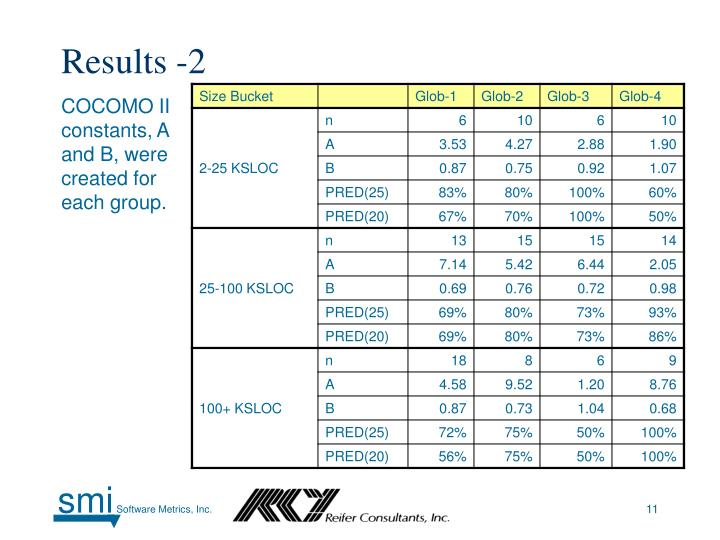 Results -2
