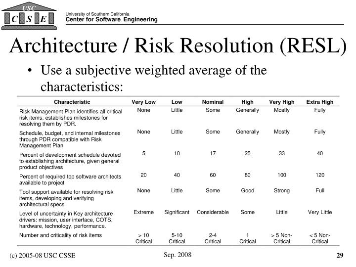 Architecture / Risk Resolution (RESL)