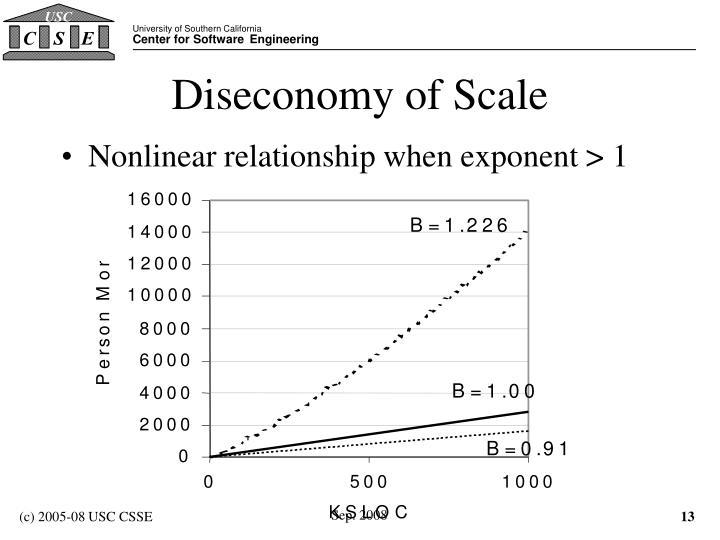 Diseconomy of Scale