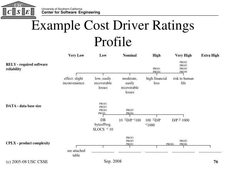 Example Cost Driver Ratings Profile