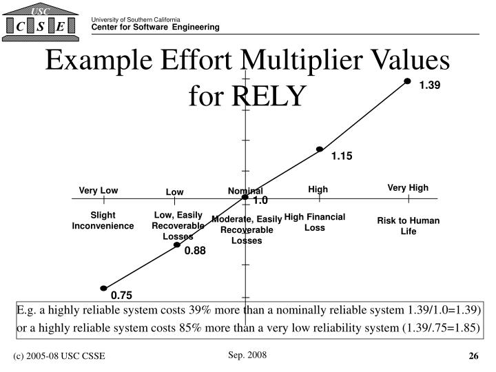 Example Effort Multiplier Values for RELY