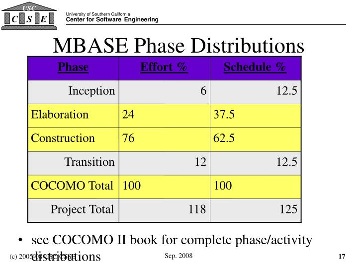 MBASE Phase Distributions