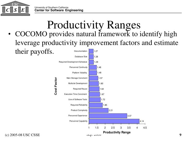 Productivity Ranges