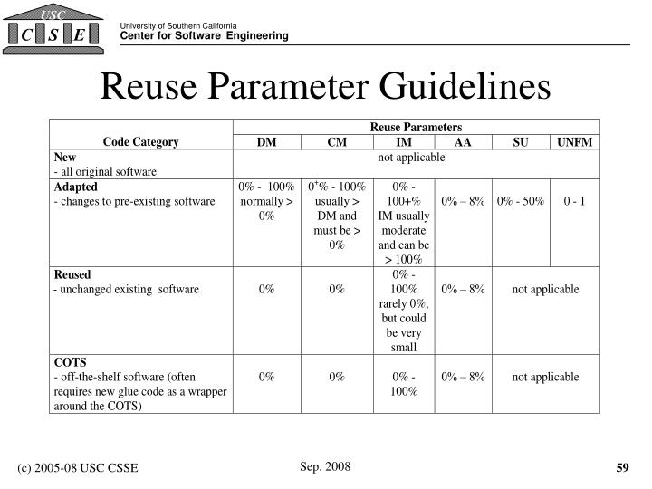 Reuse Parameter Guidelines