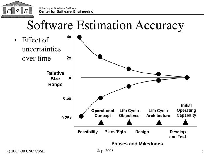 Software Estimation Accuracy