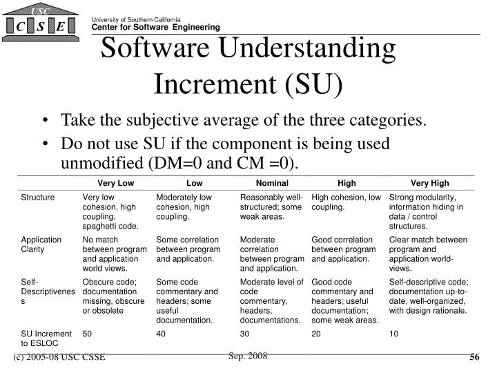 Software Understanding Increment (SU)