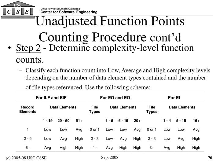Unadjusted Function Points Counting Procedure