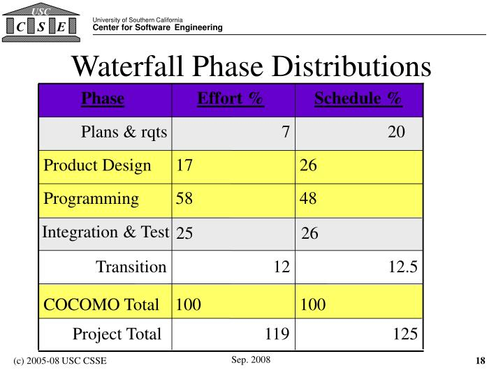 Waterfall Phase Distributions