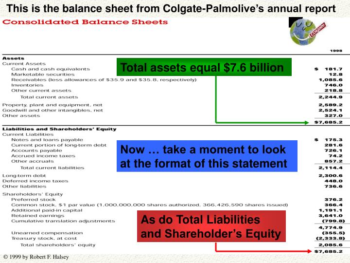 This is the balance sheet from Colgate-Palmolive's annual report